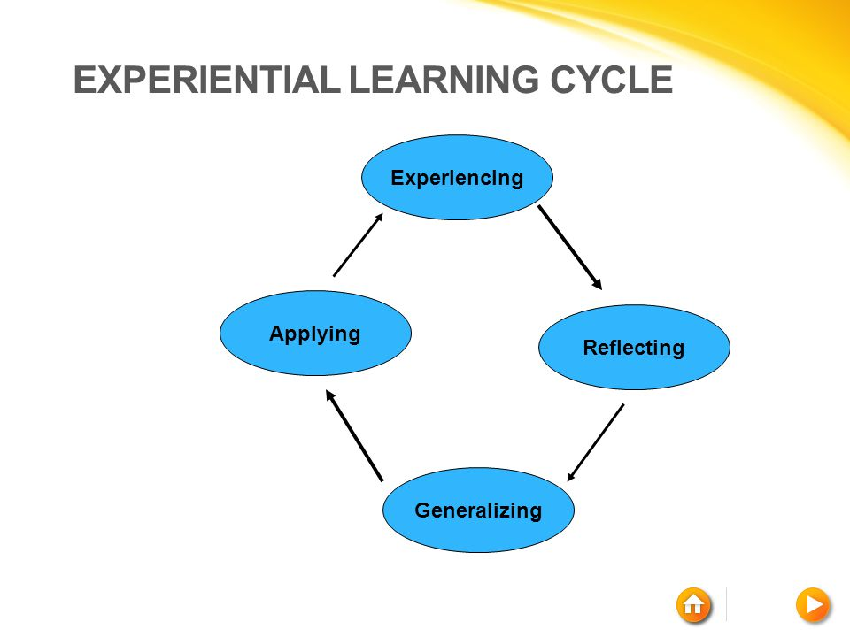 Experiencing EXPERIENTIAL LEARNING CYCLE Reflecting Generalizing Applying