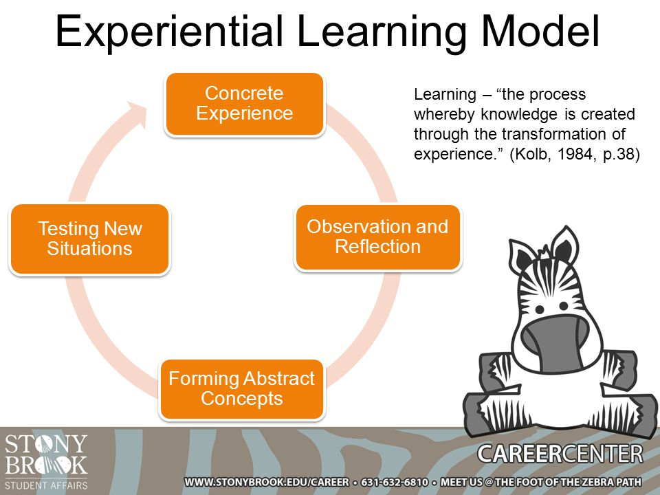 Facilitating Experiential Learning If experiential learning is not facilitated in the correct way it can lead to wrong results Create environments where learning can be facilitated The facilitation of learning is key to successful experiential learning outcomes