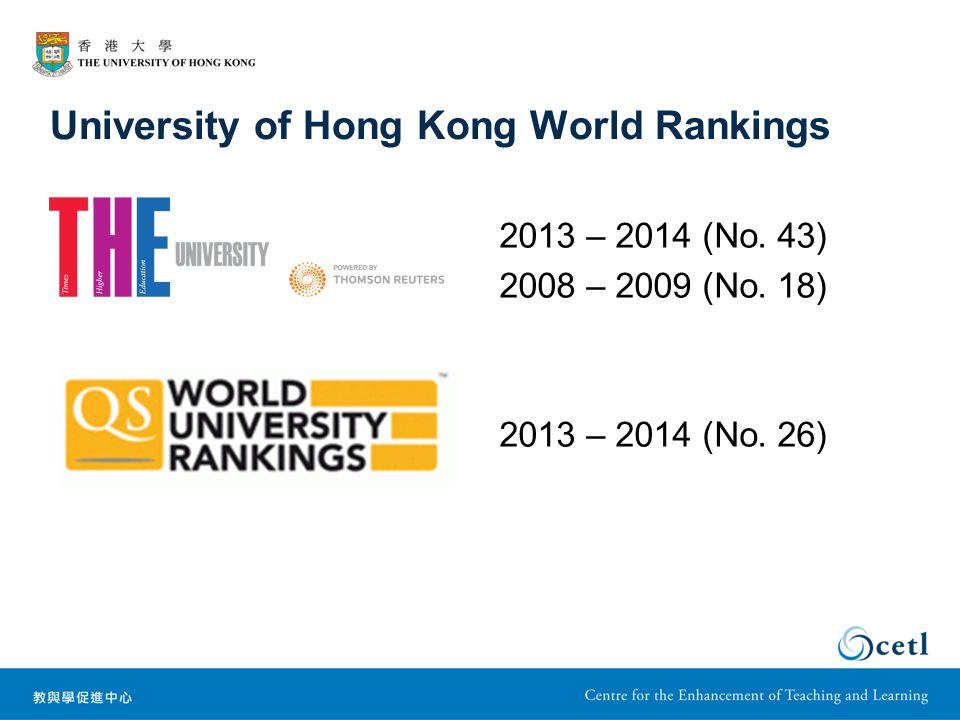 University of Hong Kong World Rankings 2013 – 2014 (No.