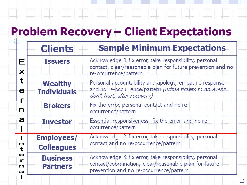 13 Problem Recovery – Client Expectations Clients Sample Minimum Expectations Issuers Acknowledge & fix error, take responsibility, personal contact, clear/reasonable plan for future prevention and no re-occurrence/pattern Wealthy Individuals Personal accountability and apology, empathic response and no re-occurrence/pattern (prime tickets to an event don't hurt, after recovery) Brokers Fix the error, personal contact and no re- occurrence/pattern Investor Essential responsiveness, fix the error, and no re- occurrence/pattern Employees/ Colleagues Acknowledge & fix error, take responsibility, personal contact and no re-occurrence/pattern Business Partners Acknowledge & fix error, take responsibility, personal contact/coordination, clear/reasonable plan for future prevention and no re-occurrence/pattern