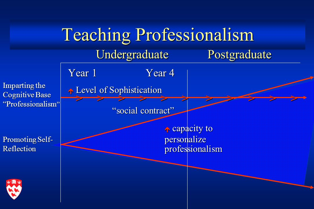 UndergraduatePostgraduate UndergraduatePostgraduate Year 1 Year 4  Level of Sophistication social contract social contract Teaching Professionalism  capacity to personalize professionalism Imparting the Cognitive Base Professionalism Promoting Self- Reflection > > > > > > > > > > > > > > > > > > > > > >