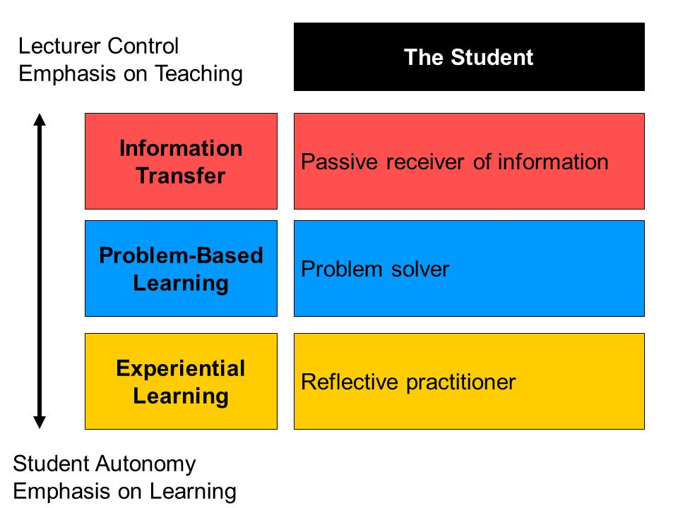 Information Transfer Problem-Based Learning Experiential Learning Passive receiver of information Problem solver Reflective practitioner The Student Lecturer Control Emphasis on Teaching Student Autonomy Emphasis on Learning