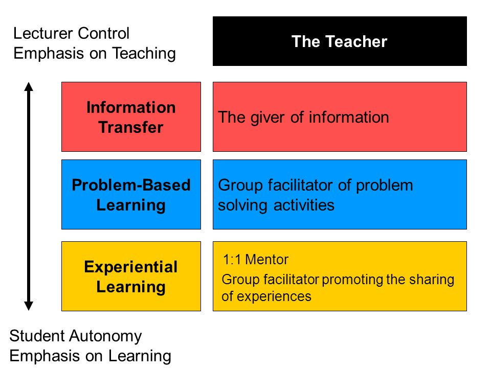 Information Transfer Problem-Based Learning Experiential Learning The giver of information Group facilitator of problem solving activities 1:1 Mentor Group facilitator promoting the sharing of experiences The Teacher Lecturer Control Emphasis on Teaching Student Autonomy Emphasis on Learning