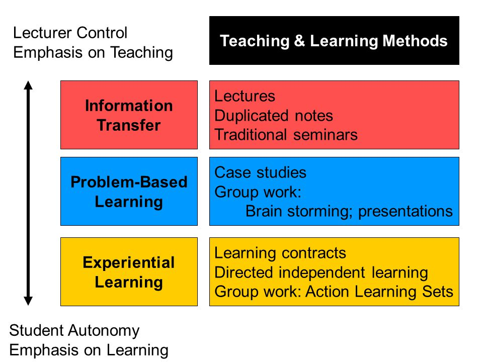 Information Transfer Problem-Based Learning Experiential Learning Lectures Duplicated notes Traditional seminars Case studies Group work: Brain storming; presentations Learning contracts Directed independent learning Group work: Action Learning Sets Teaching & Learning Methods Lecturer Control Emphasis on Teaching Student Autonomy Emphasis on Learning