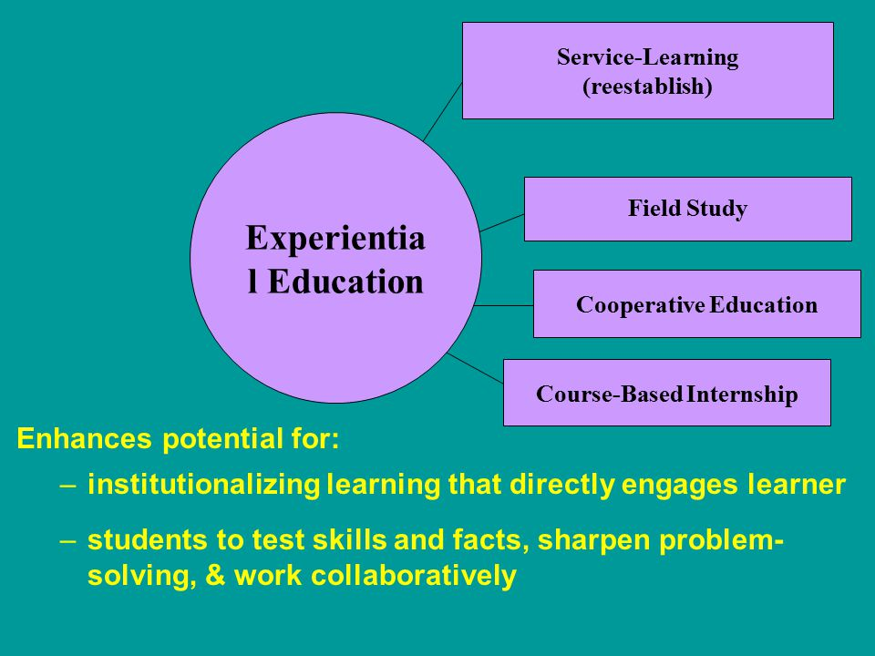 Service-Learning (reestablish) Course-Based Internship Field Study Cooperative Education Experientia l Education Enhances potential for: –institutionalizing learning that directly engages learner –students to test skills and facts, sharpen problem- solving, & work collaboratively