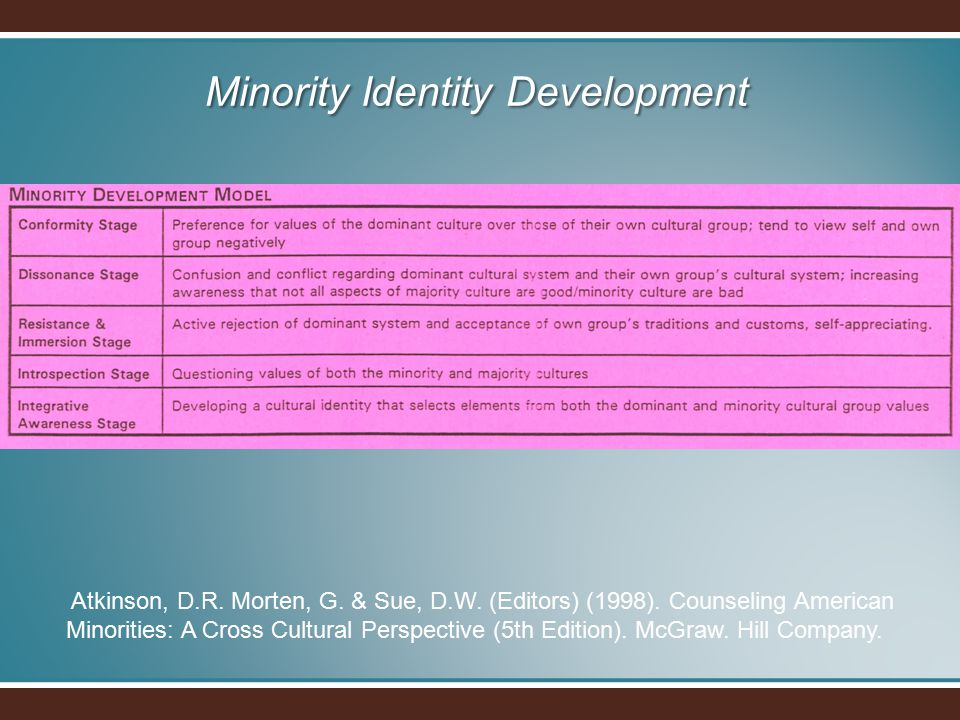 Minority Identity Development Atkinson, D.R. Morten, G. & Sue, D.W. (Editors) (1998). Counseling American Minorities: A Cross Cultural Perspective (5t
