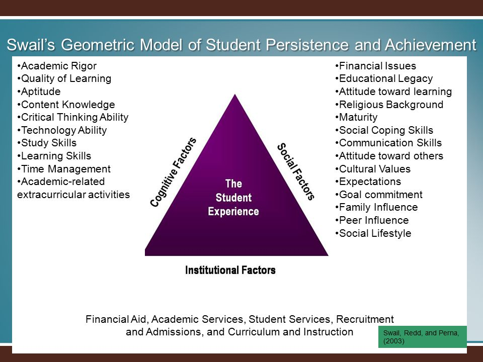 Swail's Geometric Model of Student Persistence and Achievement Academic Rigor Quality of Learning Aptitude Content Knowledge Critical Thinking Ability