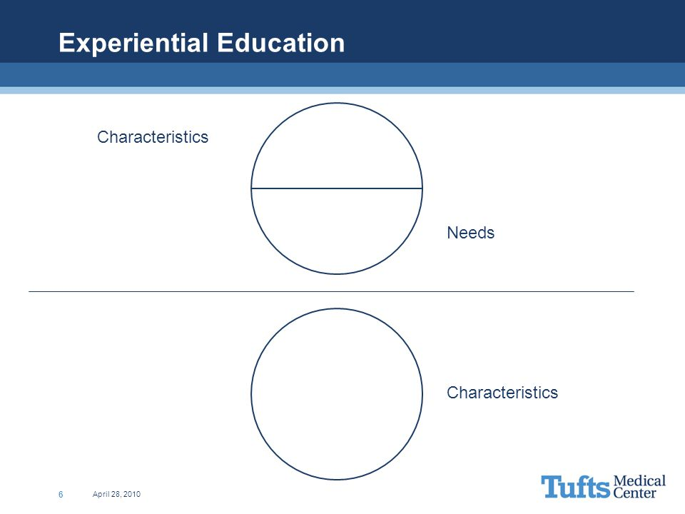 April 28, 2010 6 Experiential Education Characteristics Needs Characteristics