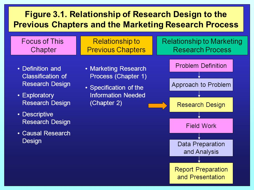 Figure 3.1. Relationship of Research Design to the Previous Chapters and the Marketing Research Process Focus of This Chapter Relationship to Previous
