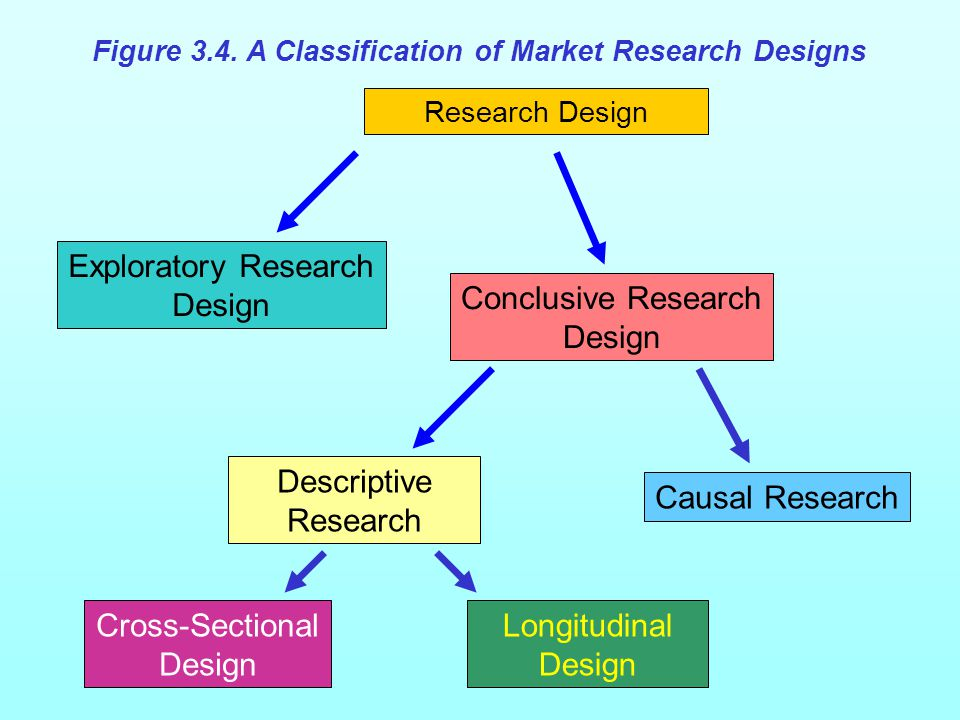 Research Design Exploratory Research Design Causal Research Conclusive Research Design Cross-Sectional Design Descriptive Research Longitudinal Design Figure 3.4.