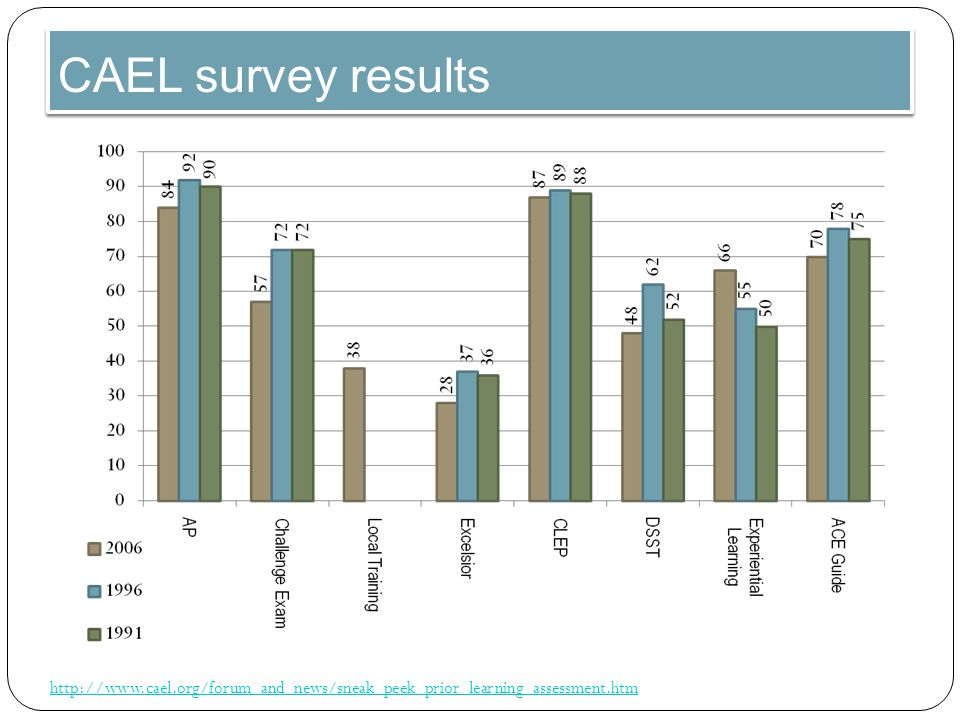 CAEL survey results http://www.cael.org/forum_and_news/sneak_peek_prior_learning_assessment.htm