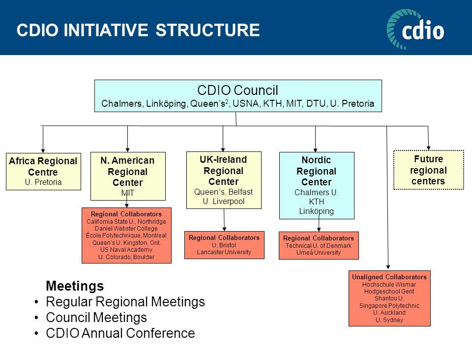 CDIO INITIATIVE STRUCTURE CDIO Council Chalmers, Linköping, Queen's 2, USNA, KTH, MIT, DTU, U.