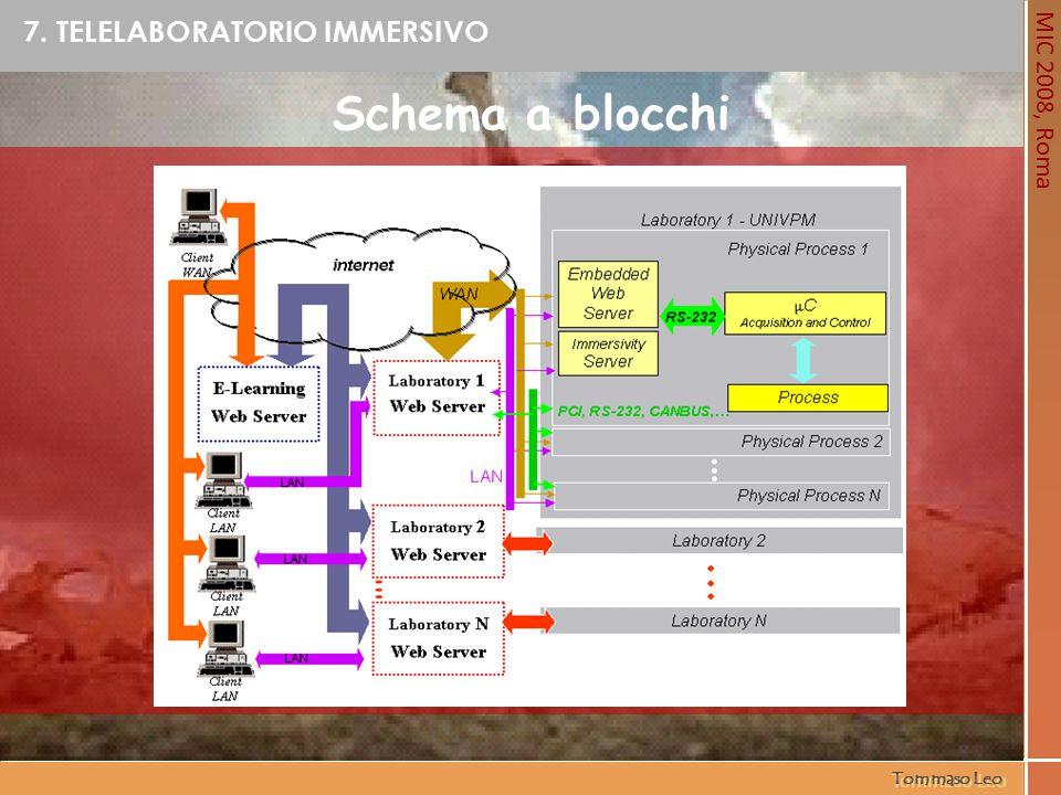 MIC 2008, Roma Tommaso Leo Schema a blocchi 7. TELELABORATORIO IMMERSIVO Tommaso Leo