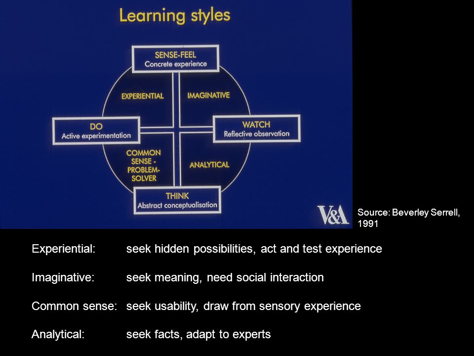 Experiential:seek hidden possibilities, act and test experience Imaginative:seek meaning, need social interaction Common sense:seek usability, draw fr
