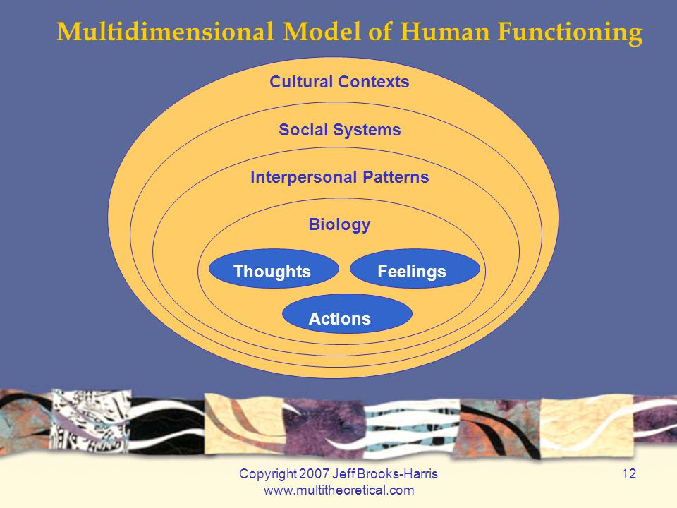 Copyright 2007 Jeff Brooks-Harris www.multitheoretical.com 12 Cultural Contexts Social Systems Interpersonal Patterns Biology Thoughts Feelings Action