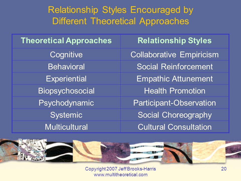 Copyright 2007 Jeff Brooks-Harris www.multitheoretical.com 20 Relationship Styles Encouraged by Different Theoretical Approaches Theoretical ApproachesRelationship Styles CognitiveCollaborative Empiricism BehavioralSocial Reinforcement ExperientialEmpathic Attunement BiopsychosocialHealth Promotion PsychodynamicParticipant-Observation SystemicSocial Choreography MulticulturalCultural Consultation