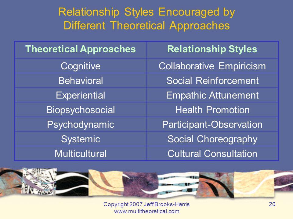 Copyright 2007 Jeff Brooks-Harris www.multitheoretical.com 20 Relationship Styles Encouraged by Different Theoretical Approaches Theoretical Approache