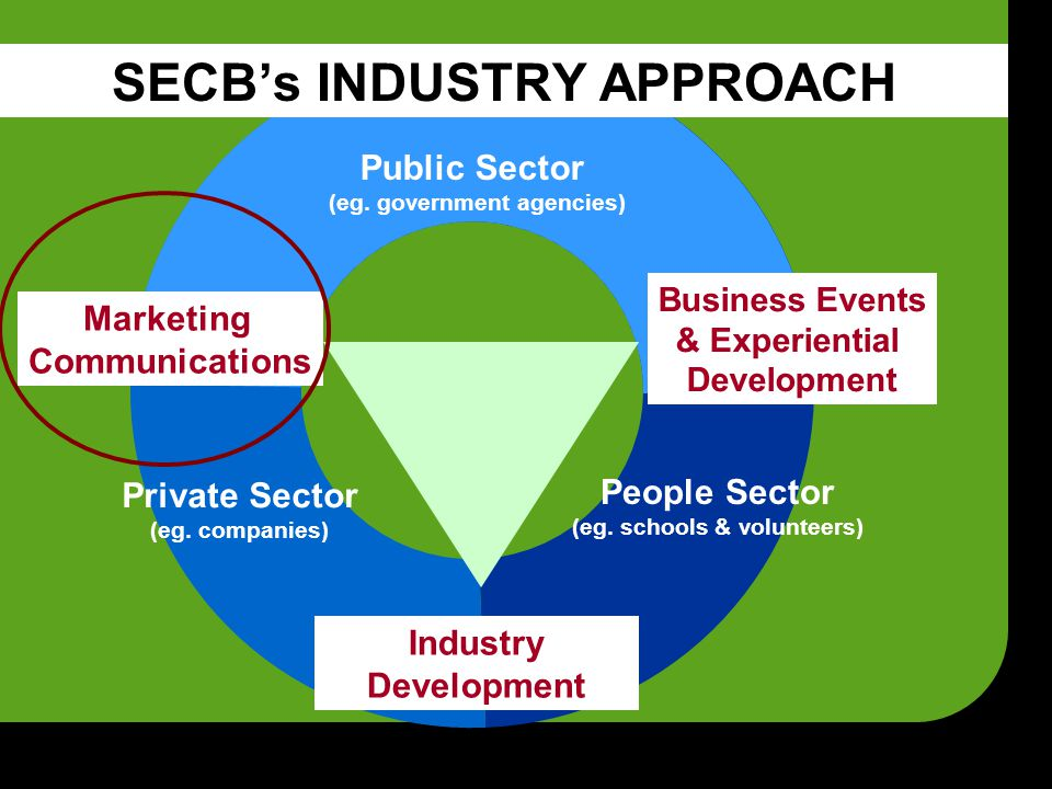 Marketing Communications Public Sector (eg.