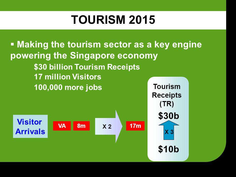 ACCOLADES RECEIVED  Best International MICE Destination (Financial Express Business Traveler Magazine 2004)  Asia's No.