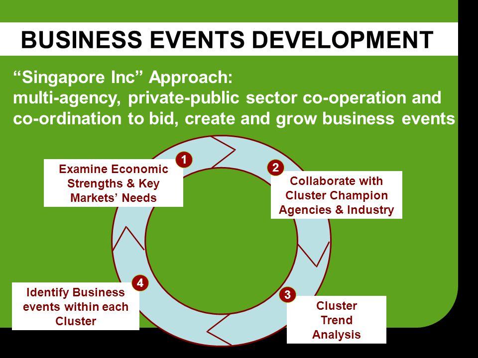  International marketplace connecting enterprises to funds, markets, partners, and technology Global Entrepolis@Singapore  Singapore Inc.