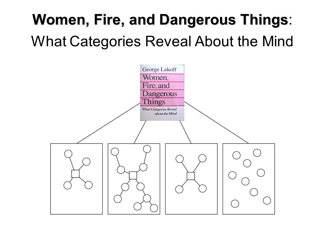 Why Care About Categories Categorization is basic to experience.