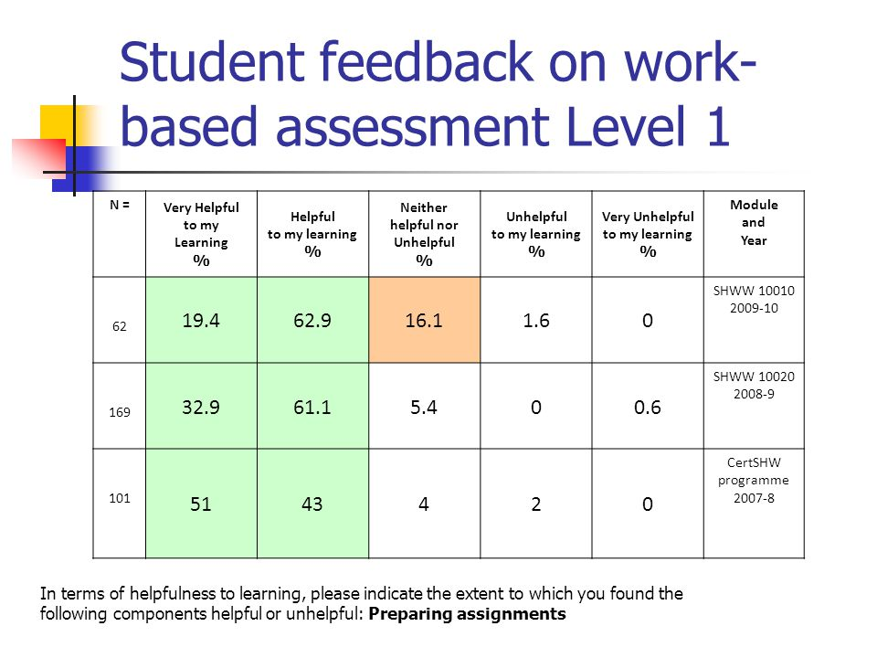 Student feedback on work- based assessment Level 1 N = Very Helpful to my Learning % Helpful to my learning % Neither helpful nor Unhelpful % Unhelpful to my learning % Very Unhelpful to my learning % Module and Year 62 19.462.916.11.60 SHWW 10010 2009-10 169 32.961.15.400.6 SHWW 10020 2008-9 101 5143420 CertSHW programme 2007-8 In terms of helpfulness to learning, please indicate the extent to which you found the following components helpful or unhelpful: Preparing assignments