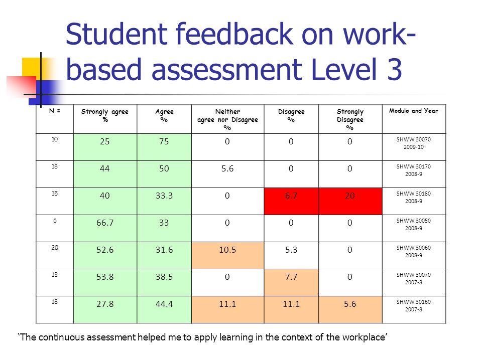 Student feedback on work- based assessment Level 3 'The continuous assessment helped me to apply learning in the context of the workplace' N = Strongl