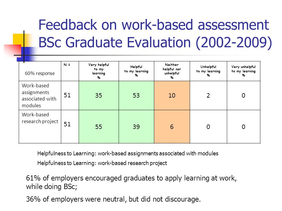 Feedback on work-based assessment BSc Graduate Evaluation (2002-2009) Helpfulness to Learning: work-based assignments associated with modules Helpfuln