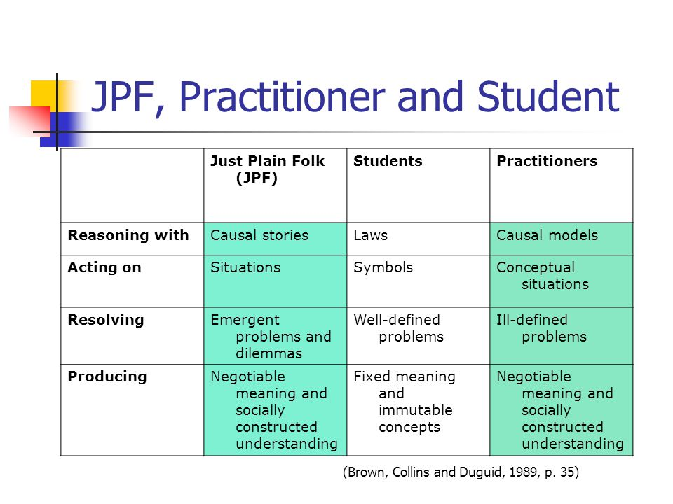 JPF, Practitioner and Student Just Plain Folk (JPF) StudentsPractitioners Reasoning withCausal storiesLawsCausal models Acting onSituationsSymbolsConceptual situations ResolvingEmergent problems and dilemmas Well-defined problems Ill-defined problems ProducingNegotiable meaning and socially constructed understanding Fixed meaning and immutable concepts Negotiable meaning and socially constructed understanding (Brown, Collins and Duguid, 1989, p.