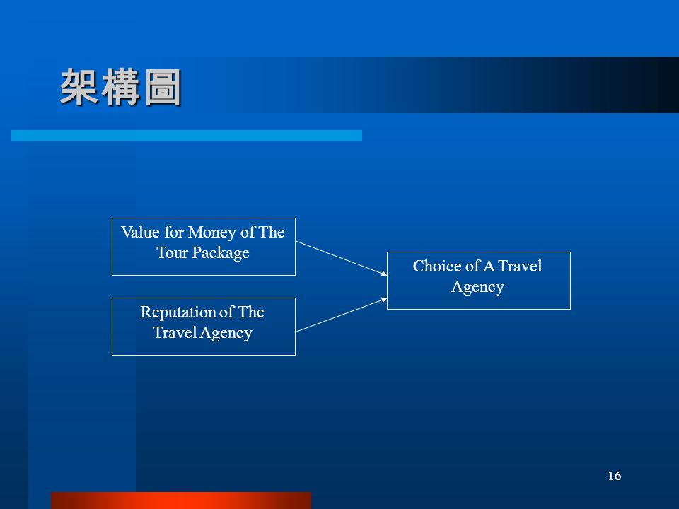架構圖 Value for Money of The Tour Package Reputation of The Travel Agency Choice of A Travel Agency 16