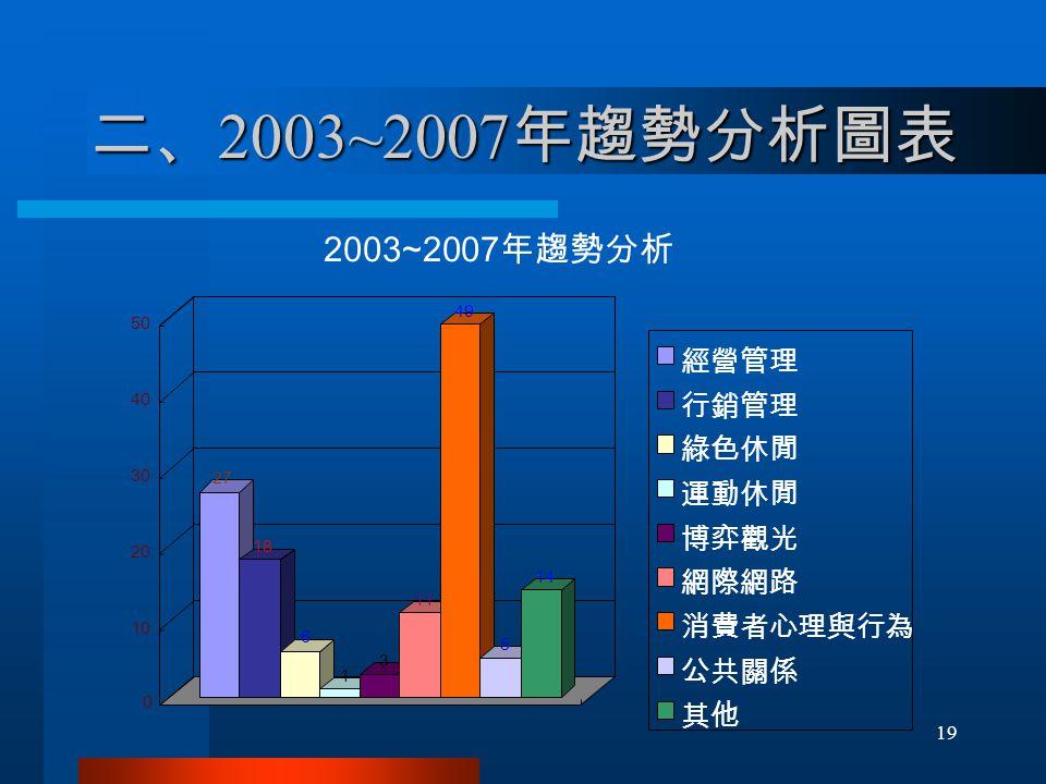 二、 2003~2007 年趨勢分析圖表 27 18 6 1 3 11 49 5 14 0 10 20 30 40 50 經營管理 行銷管理 綠色休閒 運動休閒 博弈觀光 網際網路 消費者心理與行為 公共關係 其他 2003~2007 年趨勢分析 19