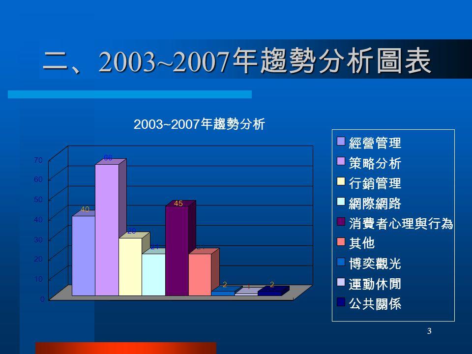 二、 2003~2007 年趨勢分析圖表 40 66 29 21 45 21 2 1 2 0 10 20 30 40 50 60 70 2003~2007 年趨勢分析 經營管理 策略分析 行銷管理 網際網路 消費者心理與行為 其他 博奕觀光 運動休閒 公共關係 3