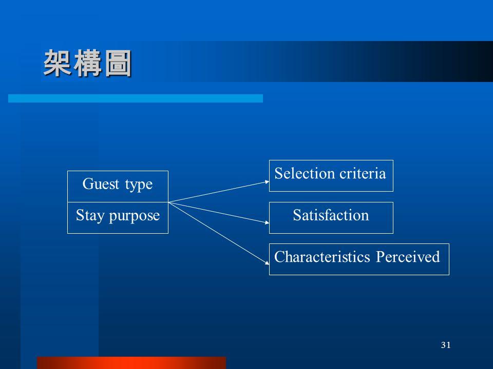 架構圖 Guest type Stay purpose Selection criteria Satisfaction Characteristics Perceived 31