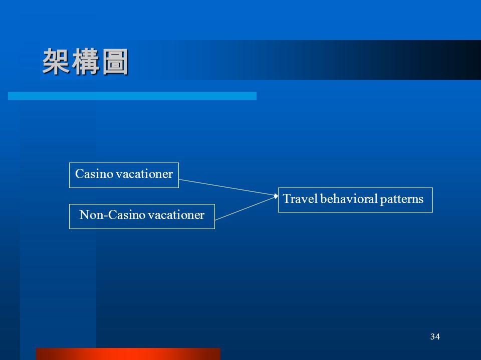 架構圖 Casino vacationer Non-Casino vacationer Travel behavioral patterns 34
