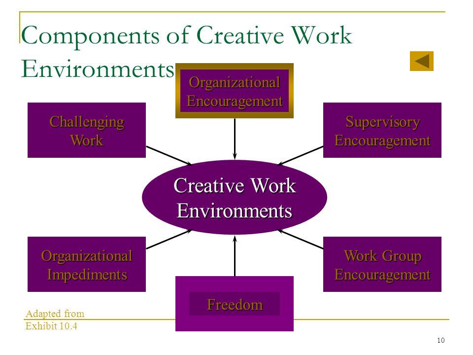 10 Components of Creative Work Environments OrganizationalEncouragement Freedom Creative Work Environments Work Group EncouragementOrganizationalImpediments SupervisoryEncouragementChallengingWork Adapted from Exhibit 10.4