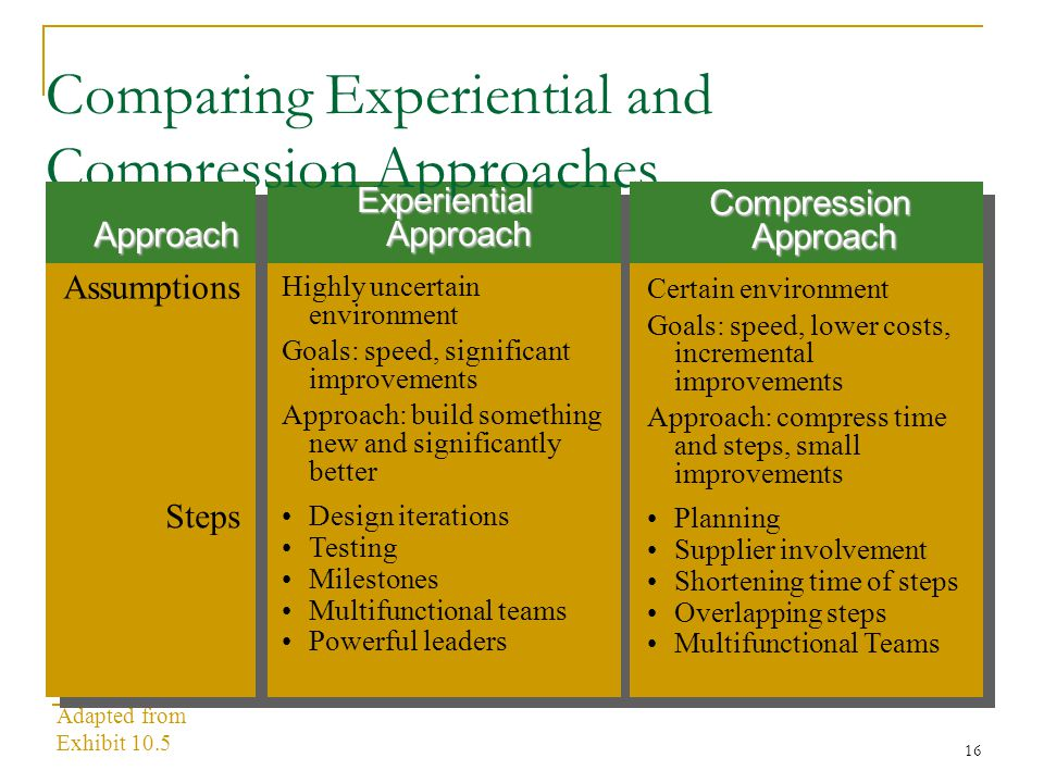 16 Adapted from Exhibit 10.5 Comparing Experiential and Compression Approaches Experiential Approach Highly uncertain environment Goals: speed, significant improvements Approach: build something new and significantly better Design iterations Testing Milestones Multifunctional teams Powerful leaders Compression Approach Certain environment Goals: speed, lower costs, incremental improvements Approach: compress time and steps, small improvements Planning Supplier involvement Shortening time of steps Overlapping steps Multifunctional Teams Approach Assumptions Steps
