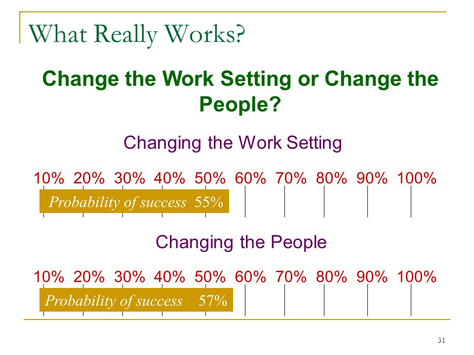 31 What Really Works. Change the Work Setting or Change the People.