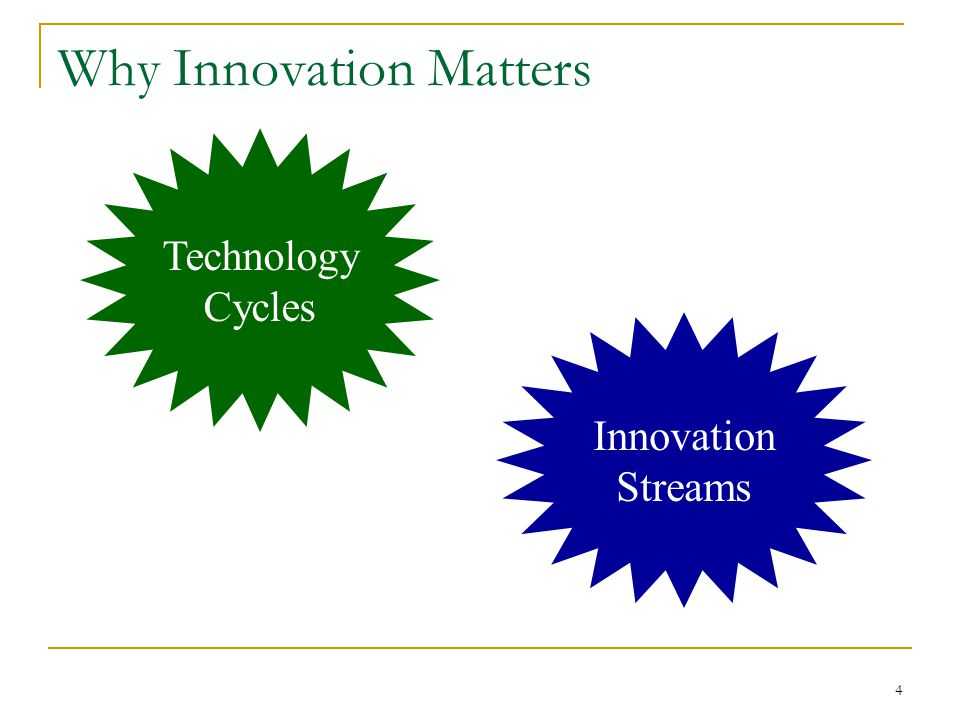 4 Why Innovation Matters Technology Cycles Innovation Streams
