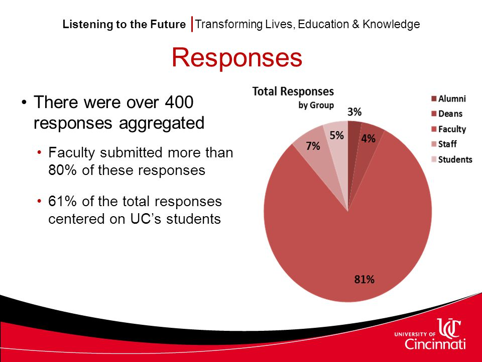 Listening to the Future Transforming Lives, Education & Knowledge Responses There were over 400 responses aggregated Faculty submitted more than 80% of these responses 61% of the total responses centered on UC's students