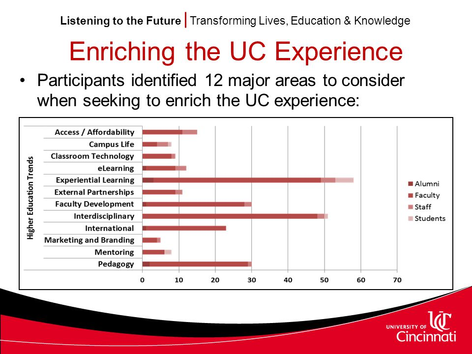 Listening to the Future Transforming Lives, Education & Knowledge Enriching the UC Experience Participants identified 12 major areas to consider when seeking to enrich the UC experience: