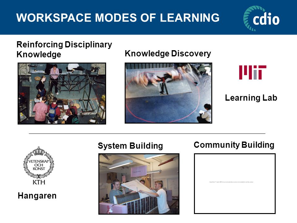 Community Building Knowledge Discovery System Building Reinforcing Disciplinary Knowledge WORKSPACE MODES OF LEARNING Hangaren Learning Lab