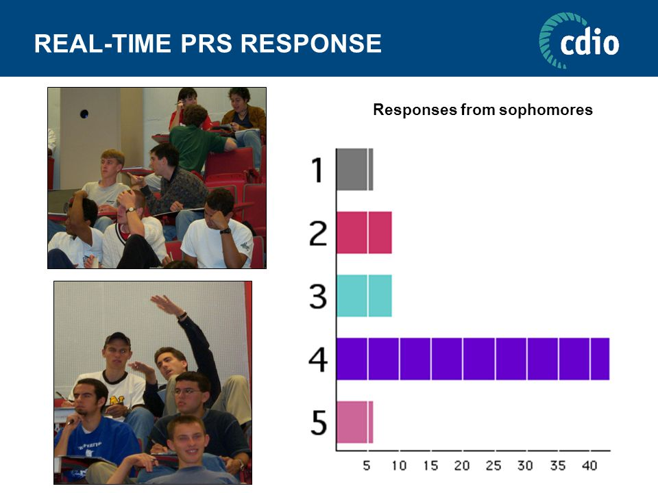 REAL-TIME PRS RESPONSE Responses from sophomores