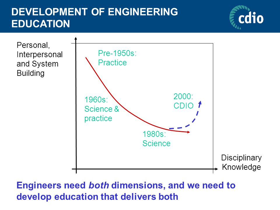 DEVELOPMENT OF ENGINEERING EDUCATION Personal, Interpersonal and System Building Disciplinary Knowledge Pre-1950s: Practice 1960s: Science & practice 1980s: Science 2000: CDIO Engineers need both dimensions, and we need to develop education that delivers both