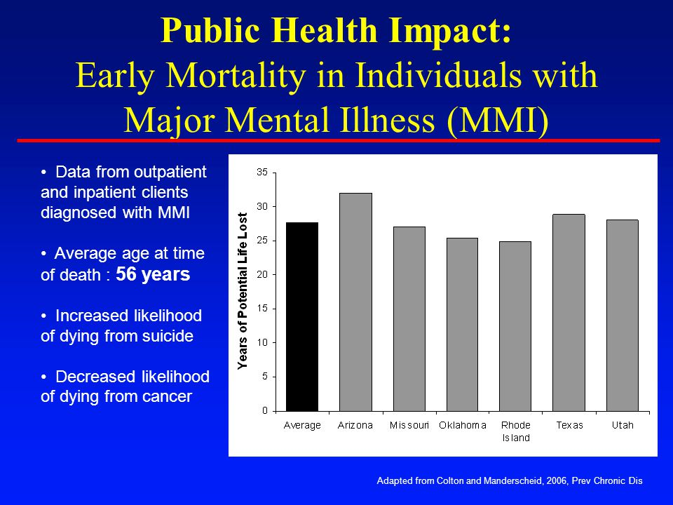 Public Health Impact: Early Mortality in Individuals with Major Mental Illness (MMI) Adapted from Colton and Manderscheid, 2006, Prev Chronic Dis Data from outpatient and inpatient clients diagnosed with MMI Average age at time of death : 56 years Increased likelihood of dying from suicide Decreased likelihood of dying from cancer