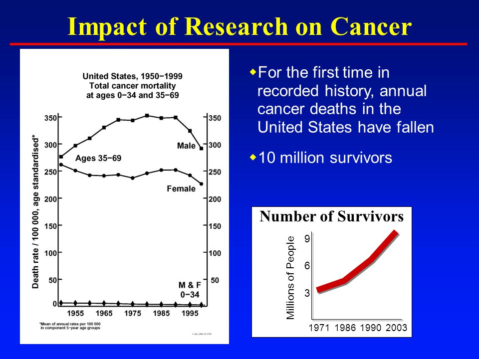  For the first time in recorded history, annual cancer deaths in the United States have fallen  10 million survivors Millions of People 1971 198619902003 9 6 3 Number of Survivors Impact of Research on Cancer