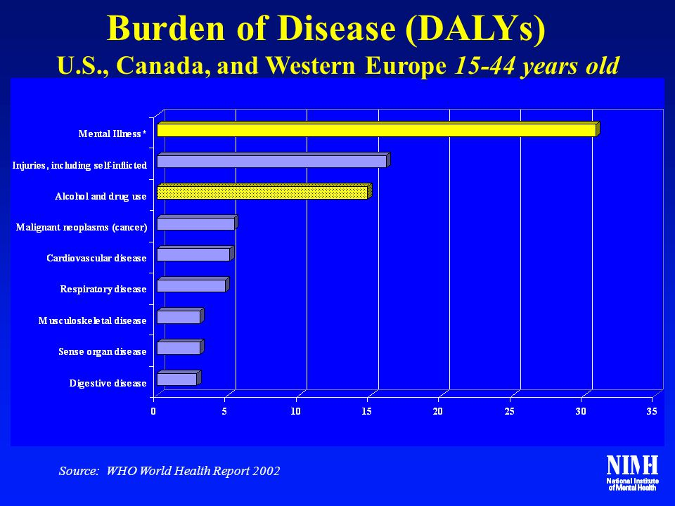 Source: WHO World Health Report 2002 Burden of Disease (DALYs) U.S., Canada, and Western Europe 15-44 years old