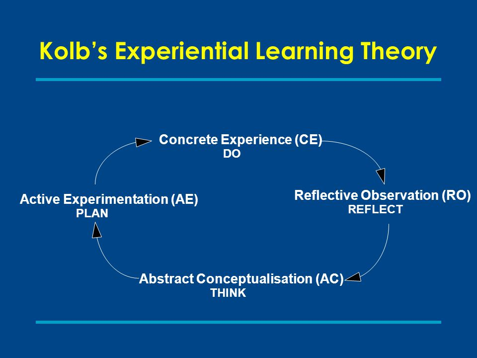 Concrete Experience (CE) DO Reflective Observation (RO) REFLECT Active Experimentation (AE) PLAN Abstract Conceptualisation (AC) THINK Kolb's Experien