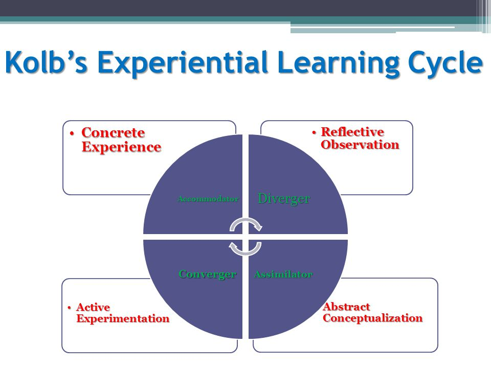 Kolb's Experiential Learning Cycle Abstract ConceptualizationAbstract Conceptualization Active ExperimentationActive Experimentation Reflective Observ