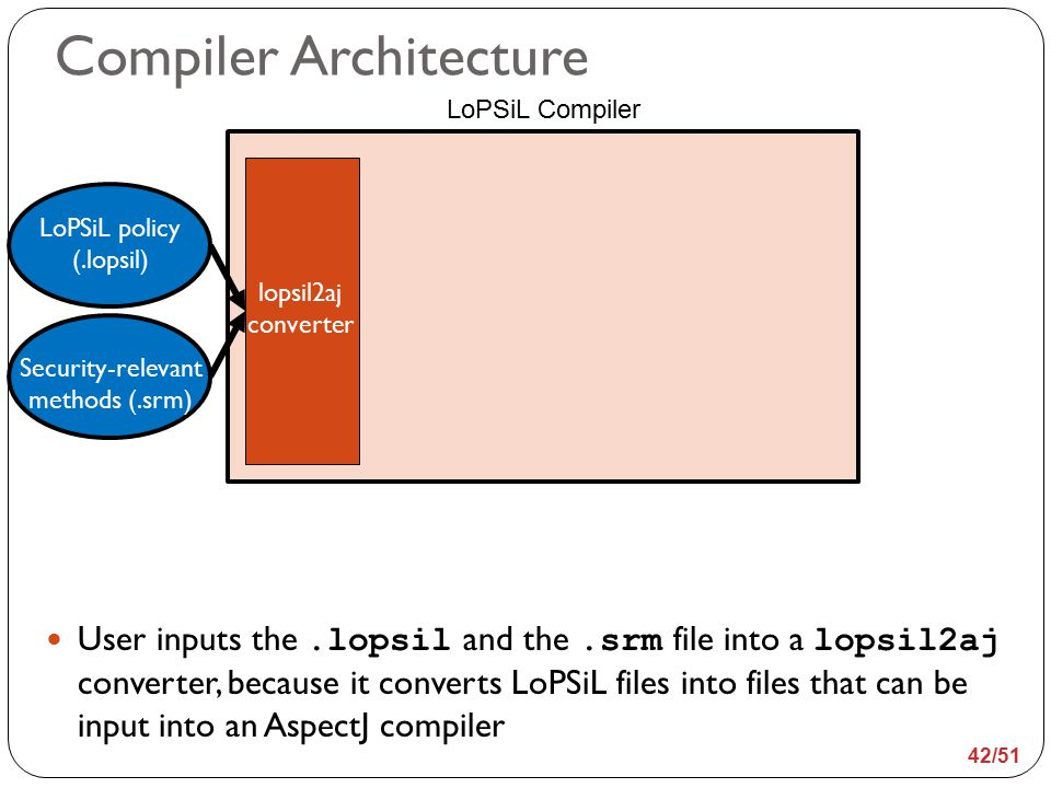 LoPSiL Compiler Compiler Architecture LoPSiL policy (.lopsil) Security-relevant methods (.srm) lopsil2aj converter User inputs the.lopsil and the.srm file into a lopsil2aj converter, because it converts LoPSiL files into files that can be input into an AspectJ compiler 42/51