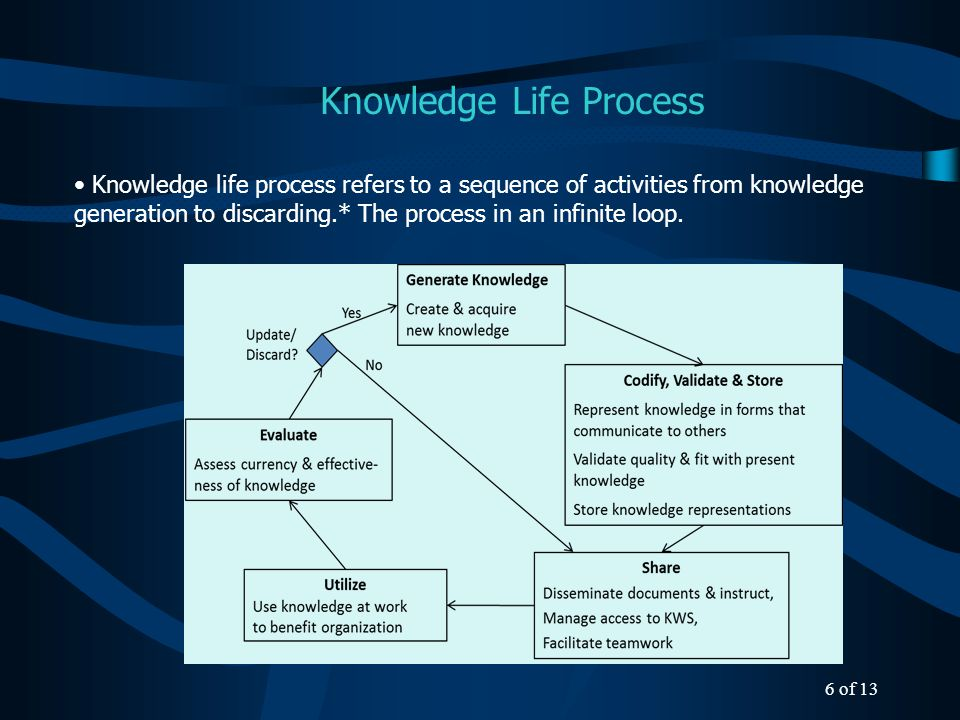 Knowledge Work Systems (KWS) 7 of 13 SystemGenerateCodify & Store ShareUpdate Document Management System yes Communication Systemyes Case Based Reasoning System (CBRS) yes Expert System (ES)yes Artificial Neural Network System (ANNS) yes KWS in support to knowledge sub-processes: - Generate: KWS help people in creating knowledge - Codify: KWS codify or people do it - Store: classical role for KWS is to store representations of knowledge - Share: deployment of KWS for disseminating of knowledge - Update: modify based on what is newly learned